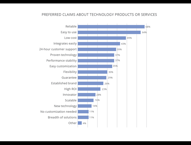 technology charts preferred claims