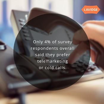 B2b tech buyers strongly prefer warm contacts over cold calls