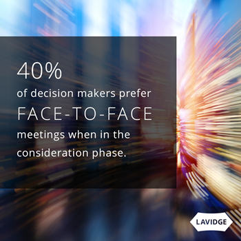 40% of decision makers prefer to meet face to face in the final decision-making stage