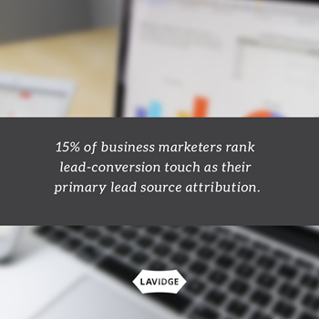 15% of business marketers rank lead-conversion touch as their primary lead source attribution.