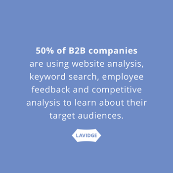 50% of B2B companies are using website analysis, keyword search, employee feedback and competitive analysis to learn about their target audiences.