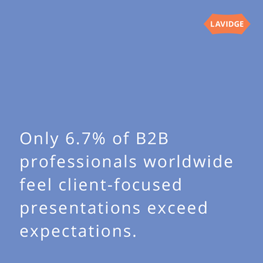 Only 6.7 percent of B2B professionals worldwide feel client-focused presentations exceed expectations