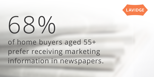 68% of home buyers aged 55+ prefer receiving marketing information in newspapers.
