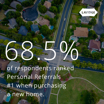 68.5% of respondents ranked personal referrals No. 1 when purchasing a new home.