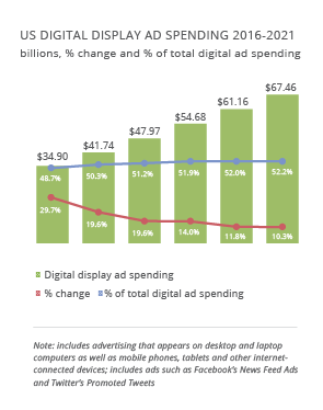 U.S. Digital Display Ad Spending 2016-2021