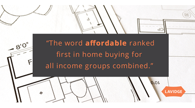 The word affordable ranked first in home buying for all income groups combined.