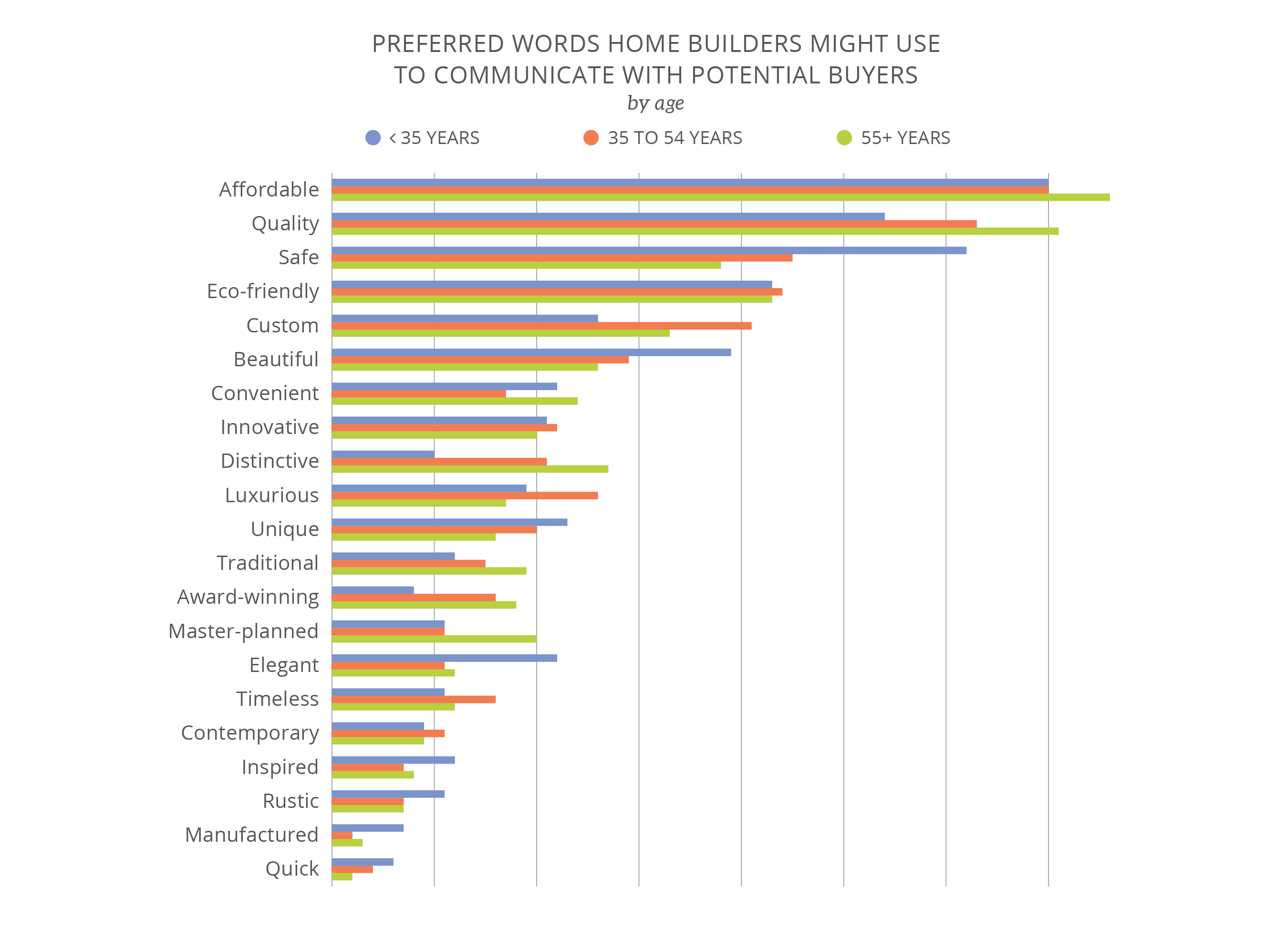 Age influences the words home buyers prefer in marketing materials.