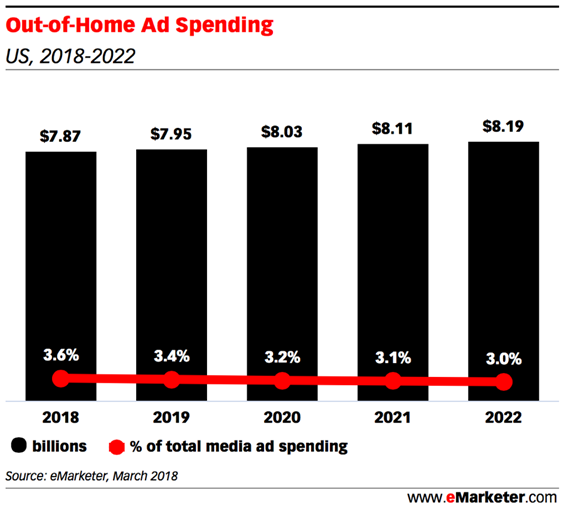 Chart: OOH ad spending 2018-2022
