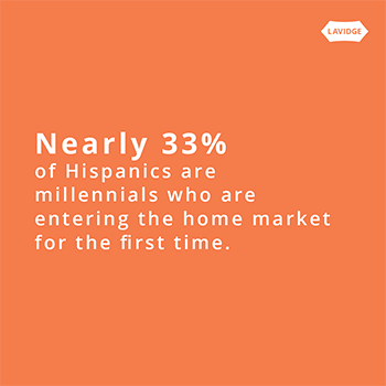 Nearly 33 percent of Hispanics are millennials who are entering the home market for the first time.
