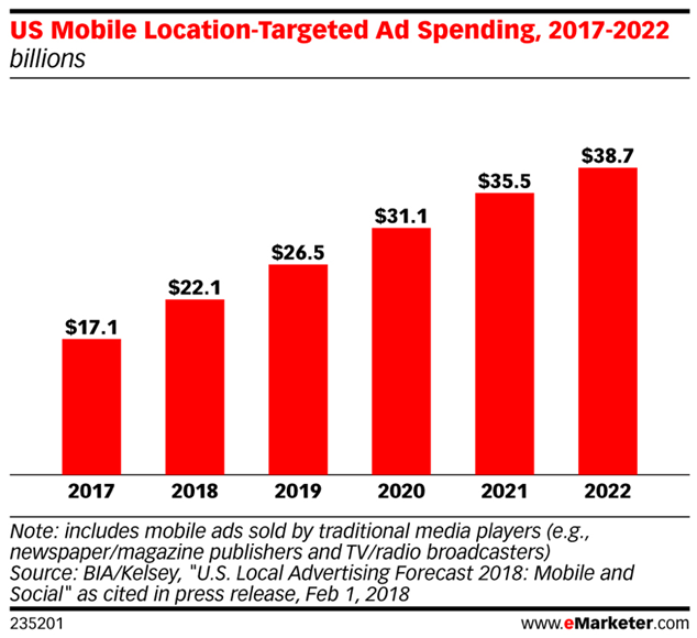 Chart: US Mobile Location-Targetd Ad Spending 2017-2022