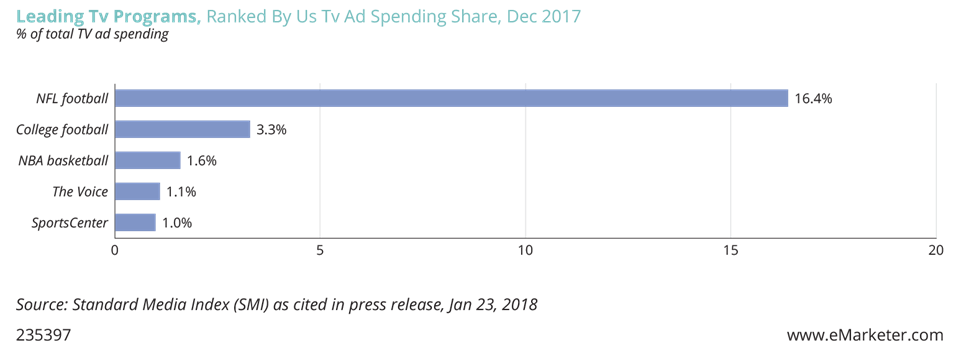 Chart: Leading TV Programs, ranked by US TV ad spending Share, December 2017