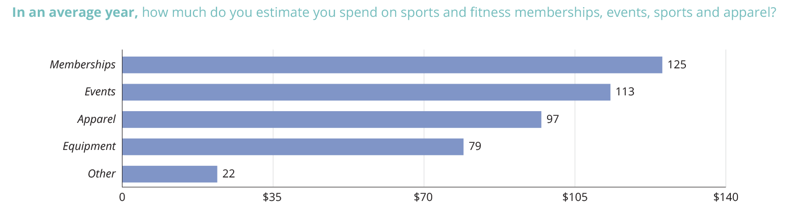 Chart: In an average year, how much do you estimate you spend on sports and fitness memberships, events, equipment and apparel?