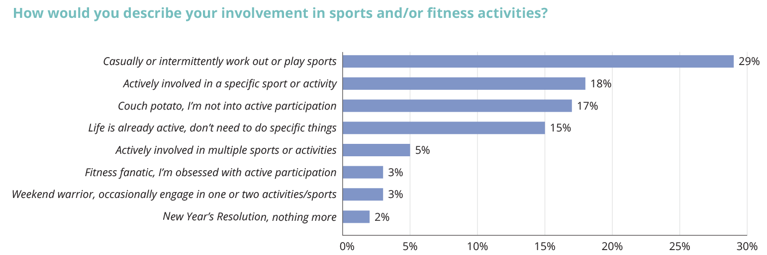 "Chart"" How would you describe your involvement in sports and/or fitness activities?"