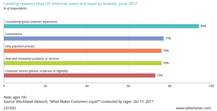 Leading reasons that US internet users are loyal to brands, June 2017