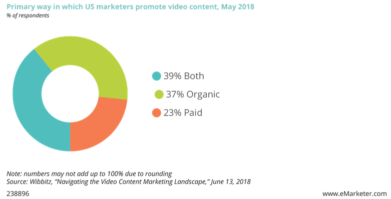Primary way in which US marketers promote video content, May 2018