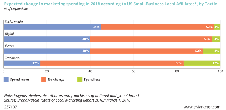 Expected change in marketing spending in 2018 according to US Small Business Local Affiliates