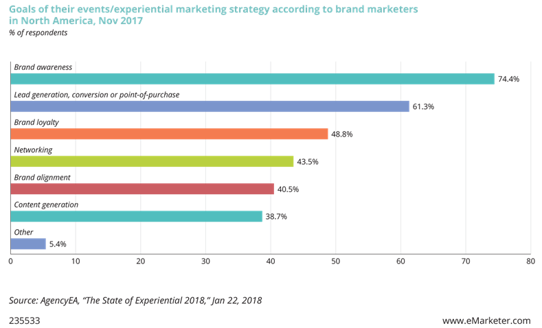 Goals of their events/experiential marketing strategy according to brand marketers in North America, November 2017.