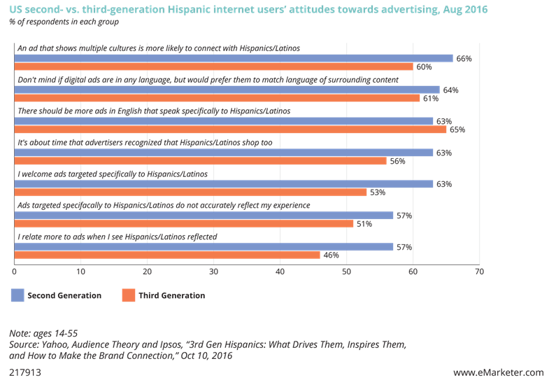 US second- vs. third-generation Hispanic internet users' attitudes towards advertising, August 2016