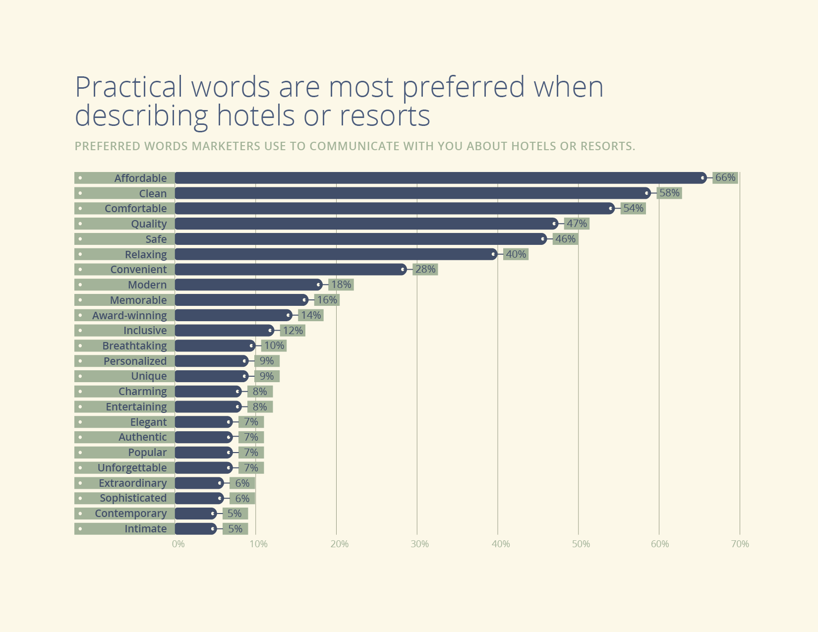 Chart:Practical Words are Most Preferred When Describing Hotels or Resorts.