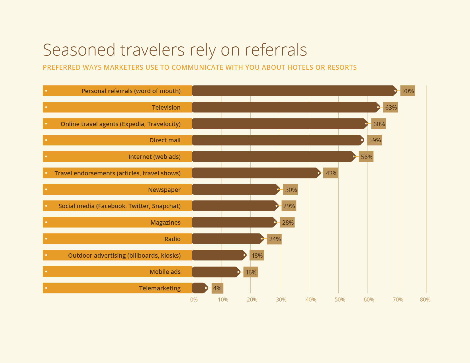 Seasoned Travelers Rely on Referrals