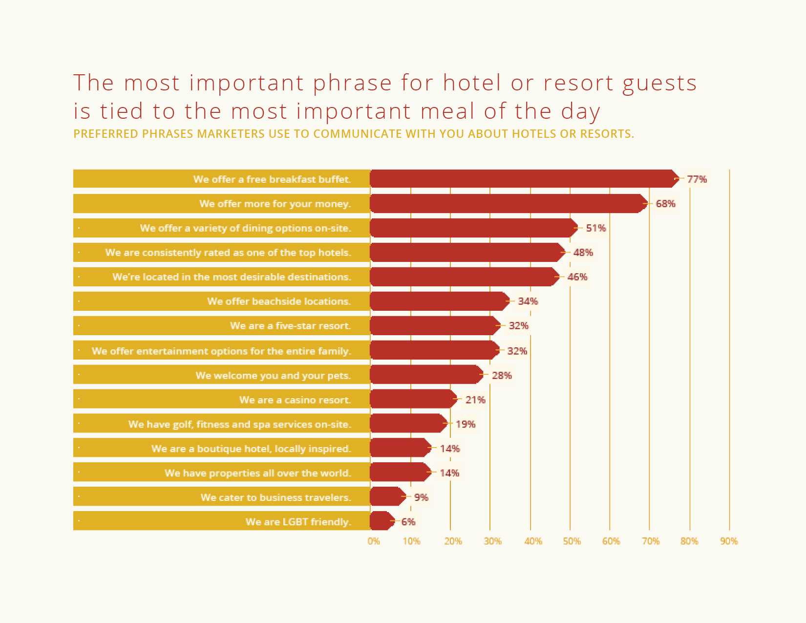 The Most Important Phrase for Hotel Guests is Tied to the Most Important Meal of the Day