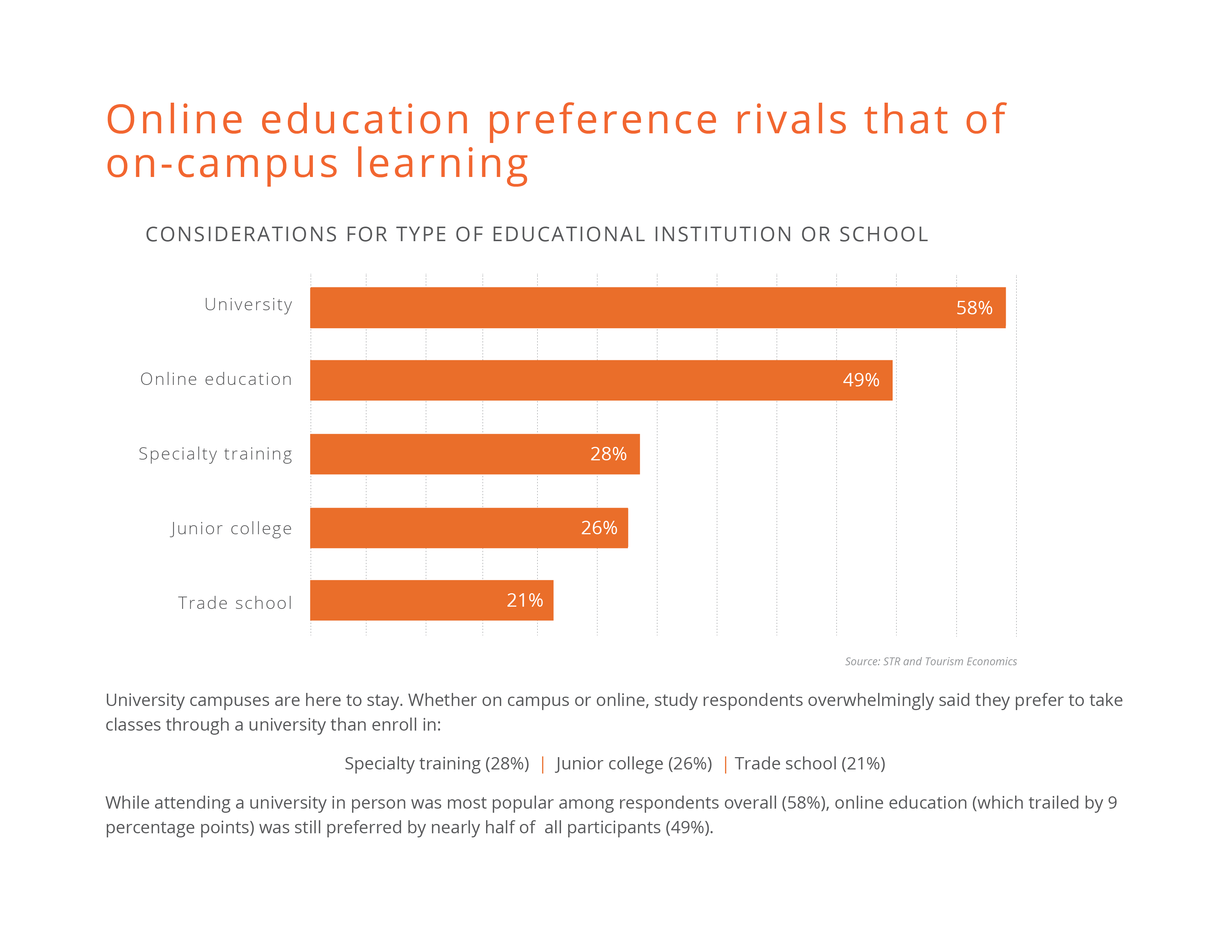 Online education preference rivals that of On-Campus Learning.