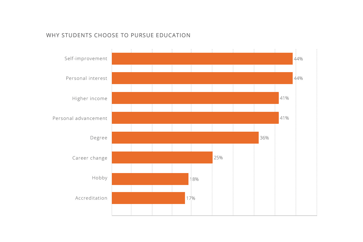 Why education seekers pursue an education