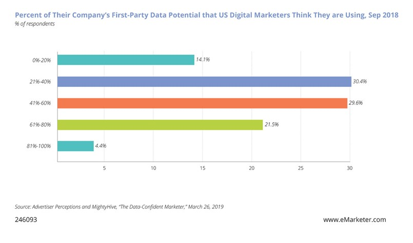Chart: Percent of their company's first-party data that U.S. digital marketers think they are using.