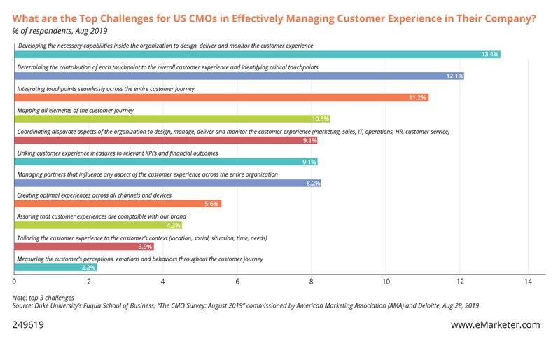 Chart: What are the top challenges for U.S. CMOs in effectively managing customer experience in their company?