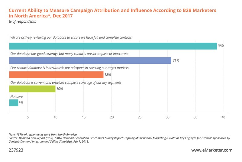 Chart: Current ability to measure campaign attribution and influence according to B2B marketers in North America