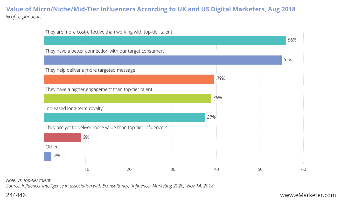 Chart: Value of micro/niche/mid-tier social media influencers according to the UK and US digital marketers.