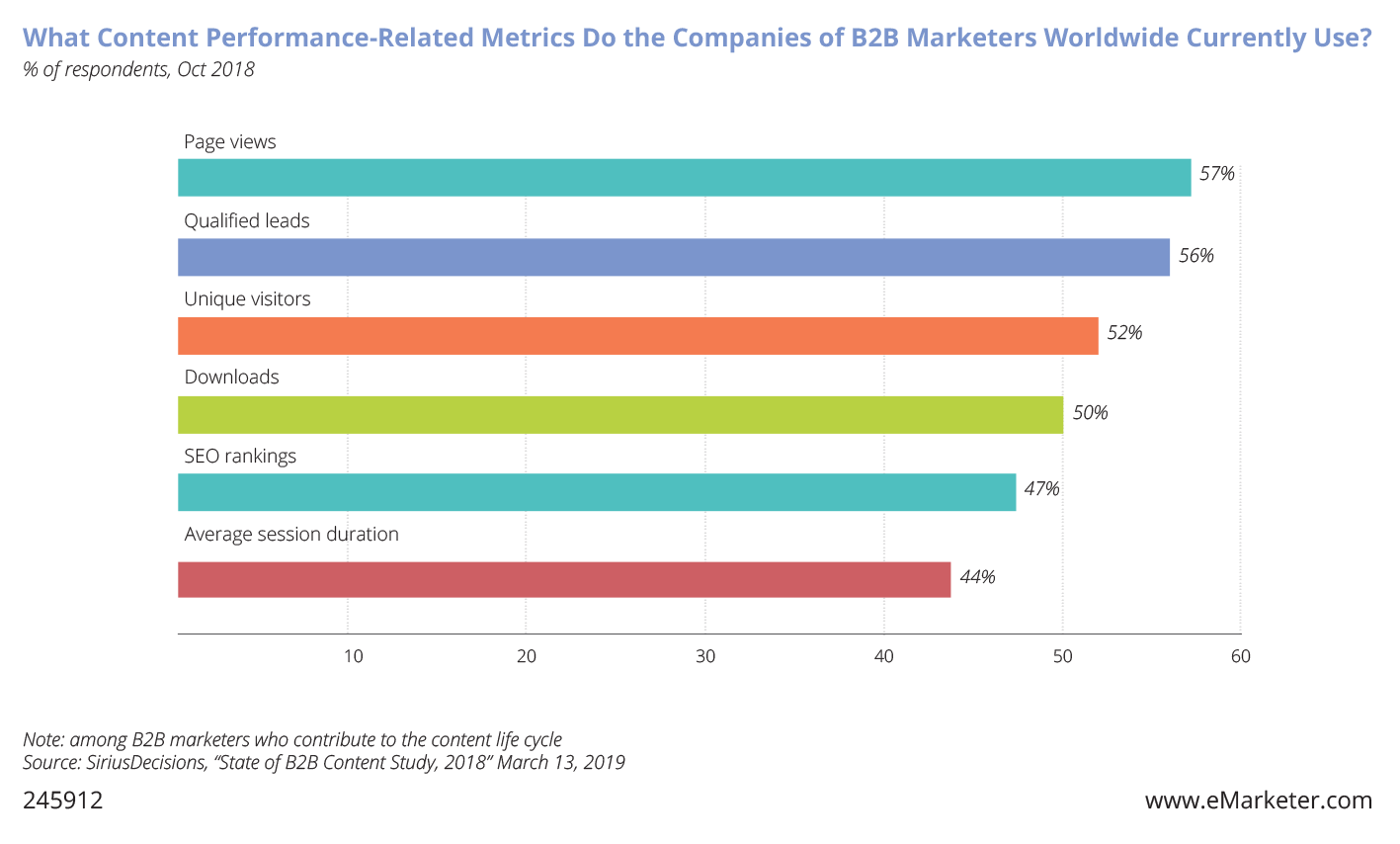What content performance related metrics do the companies of B2B marketers worldwide currently use?