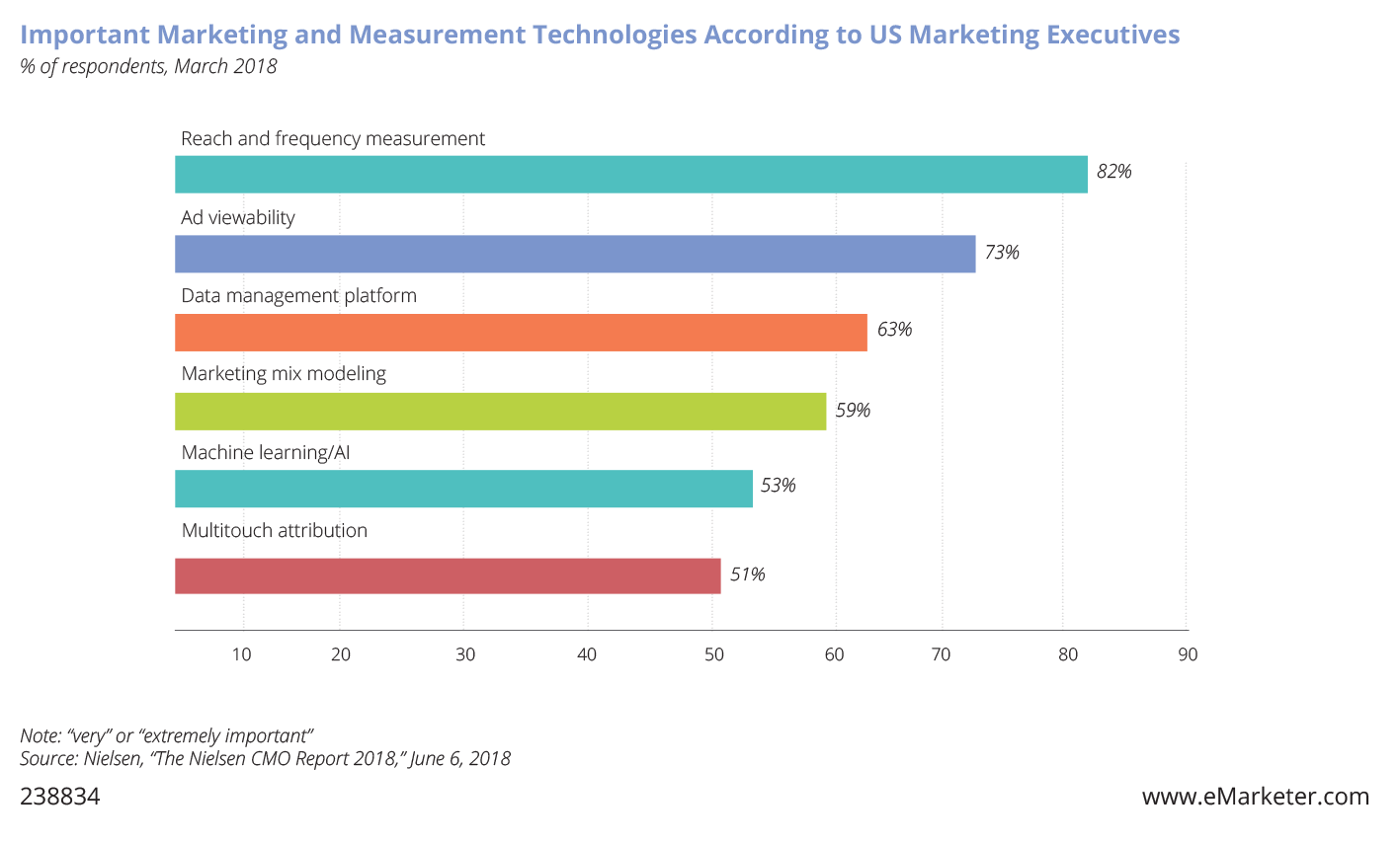 Chart: Important Marketing and Measurement Technologies According to U.S. Marketing Executives